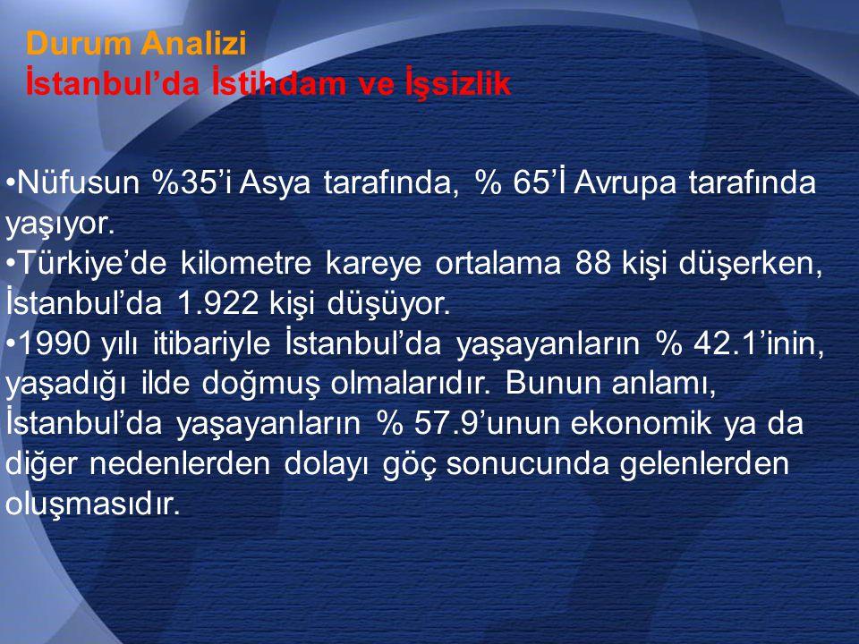 23 Durum Analizi İstanbul'da İstihdam ve İşsizlik •Nüfusun %35'i Asya tarafında, % 65'İ Avrupa tarafında yaşıyor.