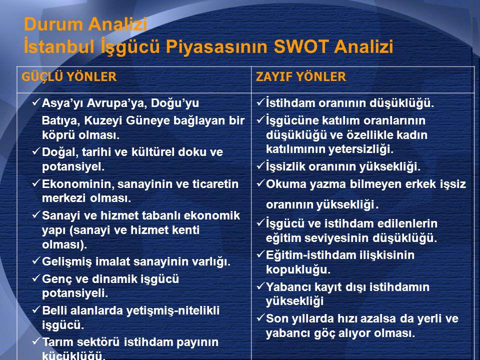 26 Durum Analizi İstanbul İşgücü Piyasasının SWOT Analizi GÜÇLÜ YÖNLERZAYIF YÖNLER  Asya'yı Avrupa'ya, Doğu'yu Batıya, Kuzeyi Güneye bağlayan bir köprü olması.