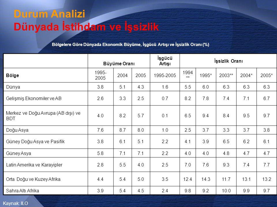 36 •Genel anlamda İstanbul'da beklendiği gibi sanayi alanında bir azalma yaşanmasına rağmen, kentin bir sanayi metropolü özelliği devam etmektedir.