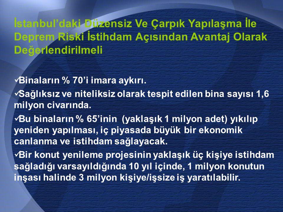 65 İstanbul'daki Düzensiz Ve Çarpık Yapılaşma İle Deprem Riski İstihdam Açısından Avantaj Olarak Değerlendirilmeli  Binaların % 70'i imara aykırı.