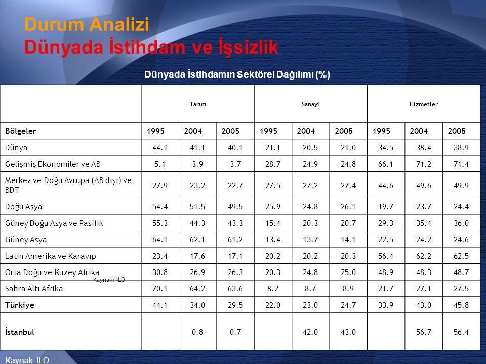 18 Durum Analizi İstanbul'da İstihdam ve İşsizlik  İstanbul'da kurumsal olmayan sivil nüfusun 4 milyon 15 bini bir işte çalışanlar ile işsizlerden oluşmaktadır.