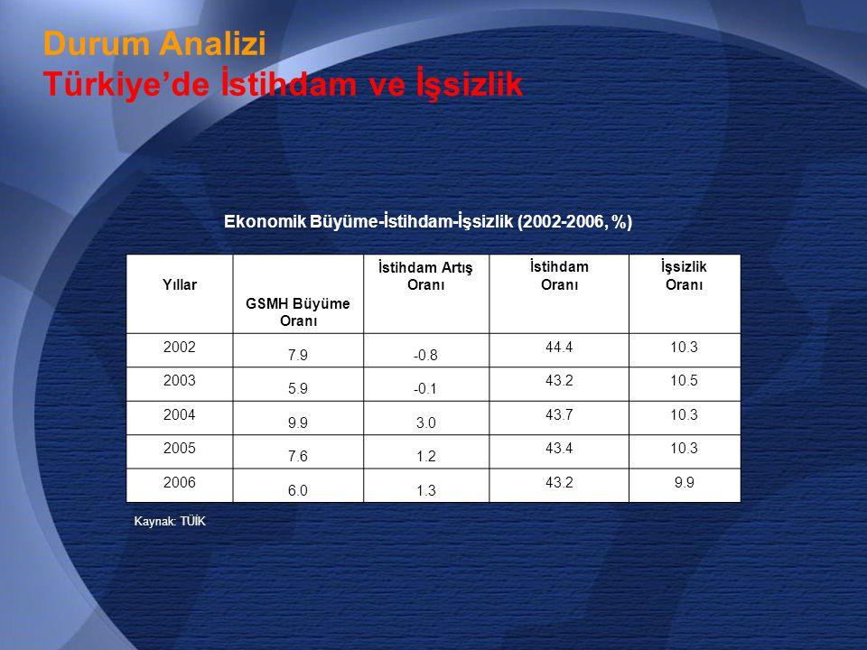 10 Durum Analizi Türkiye'de İstihdam ve İşsizlik  Son 5 yılda (2002-2005) ortalama % 7.8 büyümemize rağmen, istihdamdaki yıllık büyüme, yalnızca % 0.8.