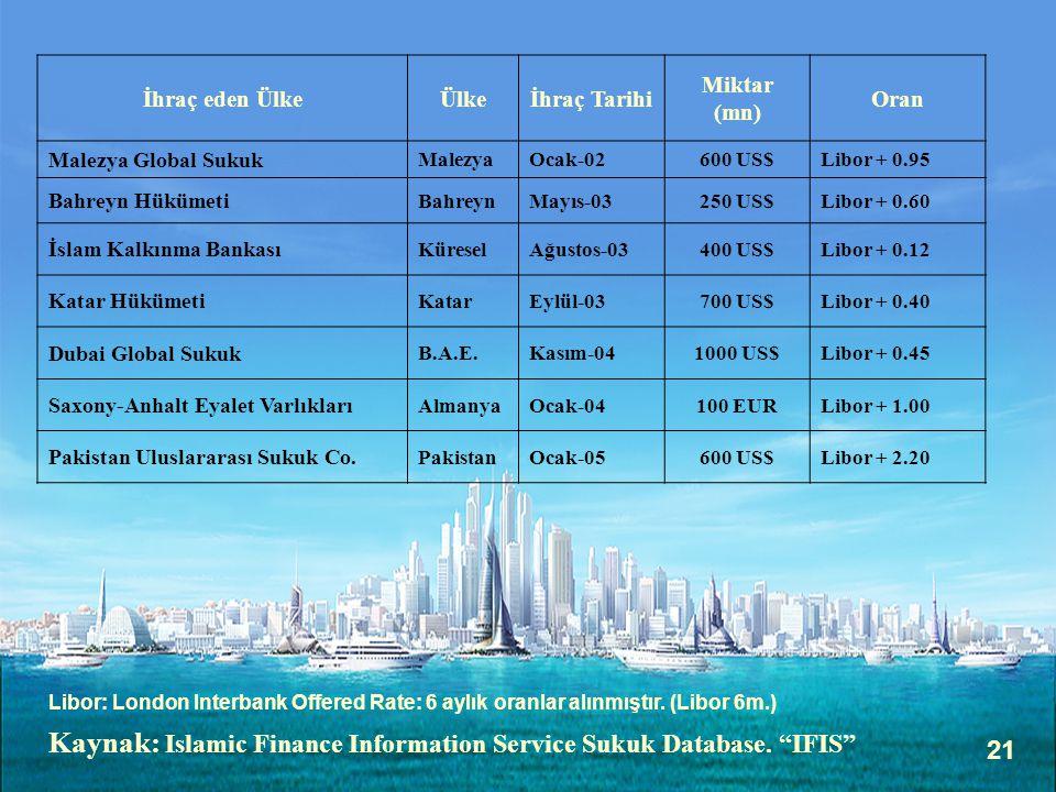 21 İhraç eden ÜlkeÜlkeİhraç Tarihi Miktar (mn) Oran Malezya Global Sukuk MalezyaOcak-02600 US$Libor + 0.95 Bahreyn Hükümeti BahreynMayıs-03250 US$Libo