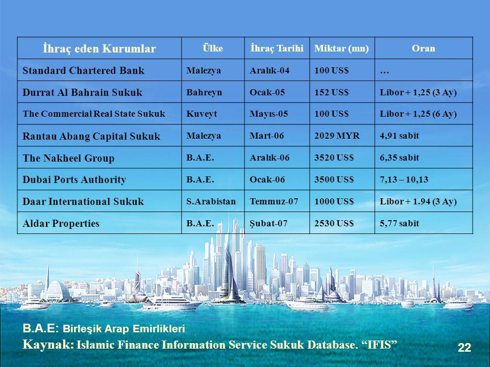 22 İhraç eden Kurumlar Ülkeİhraç TarihiMiktar (mn)Oran Standard Chartered Bank MalezyaAralık-04100 US$… Durrat Al Bahrain Sukuk BahreynOcak-05152 US$L