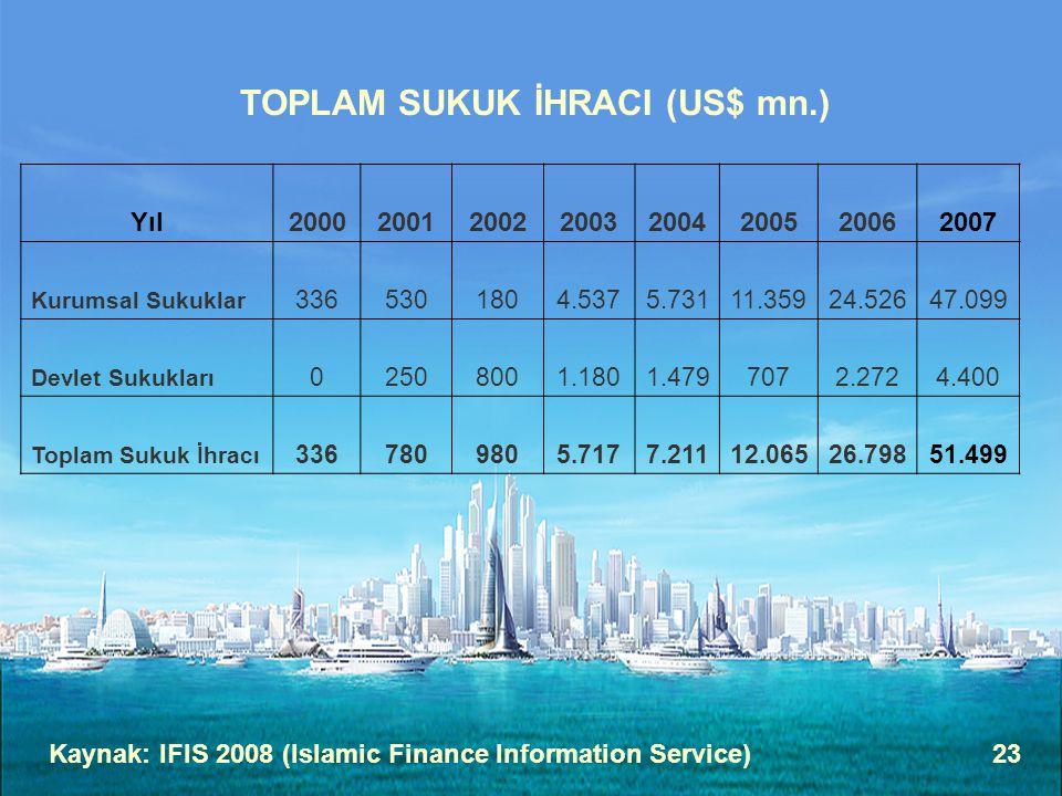 23 TOPLAM SUKUK İHRACI (US$ mn.) Kaynak: IFIS 2008 (Islamic Finance Information Service) Yıl20002001200220032004200520062007 Kurumsal Sukuklar 3365301
