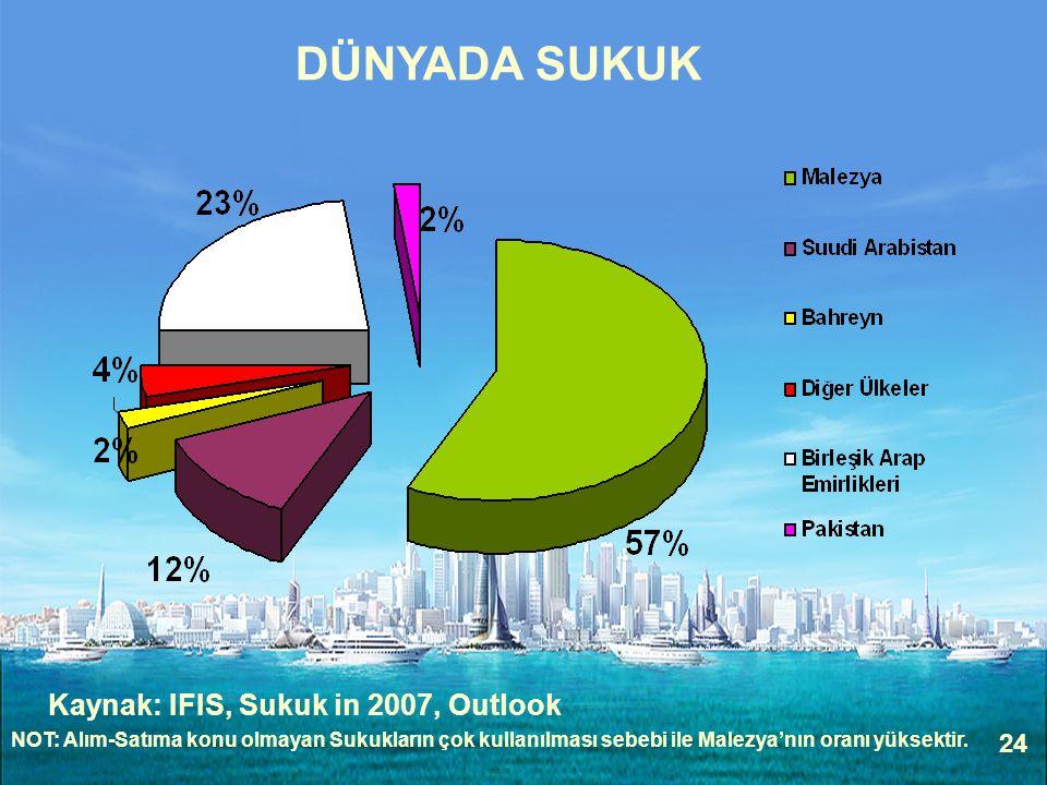 24 DÜNYADA SUKUK Kaynak: IFIS, Sukuk in 2007, Outlook NOT: Alım-Satıma konu olmayan Sukukların çok kullanılması sebebi ile Malezya'nın oranı yüksektir.