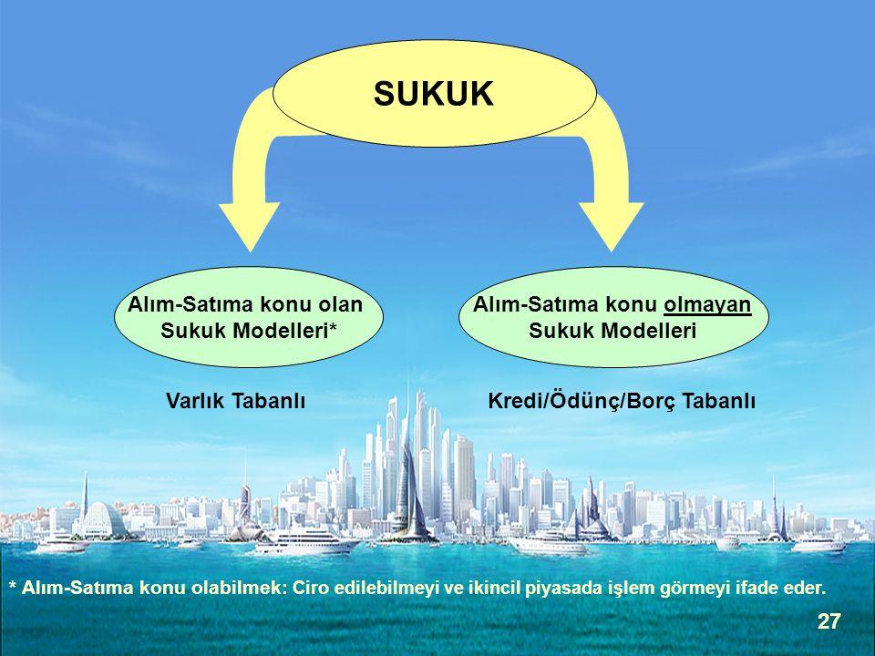 27 Alım-Satıma konu olan Sukuk Modelleri* Alım-Satıma konu olmayan Sukuk Modelleri SUKUK Varlık TabanlıKredi/Ödünç/Borç Tabanlı * Alım-Satıma konu olabilmek: Ciro edilebilmeyi ve ikincil piyasada işlem görmeyi ifade eder.
