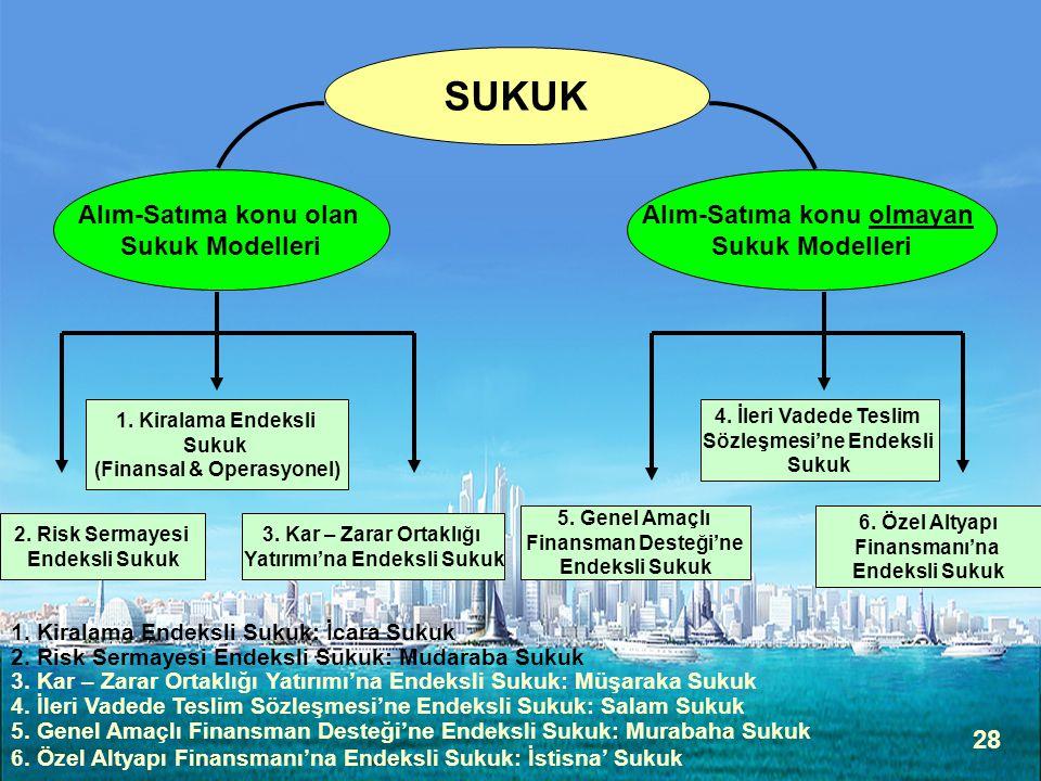28 Alım-Satıma konu olan Sukuk Modelleri Alım-Satıma konu olmayan Sukuk Modelleri SUKUK 1. Kiralama Endeksli Sukuk (Finansal & Operasyonel) 2. Risk Se