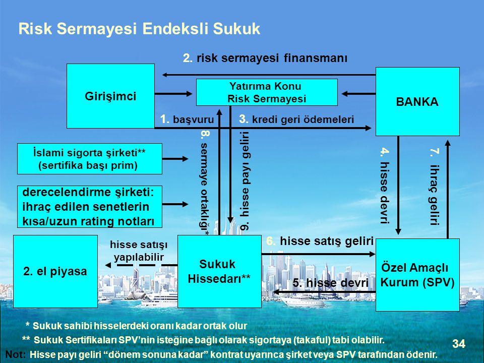 34 Girişimci BANKA Özel Amaçlı Kurum (SPV) 1. başvuru 3. kredi geri ödemeleri 2. risk sermayesi finansmanı 4. hisse devri 7. ihraç geliri Sukuk Hissed