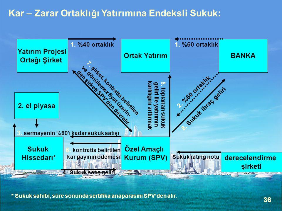 36 Kar – Zarar Ortaklığı Yatırımına Endeksli Sukuk: BANKA Yatırım Projesi Ortağı Şirket 1. %40 ortaklık Ortak Yatırım 1. %60 ortaklık Özel Amaçlı Kuru