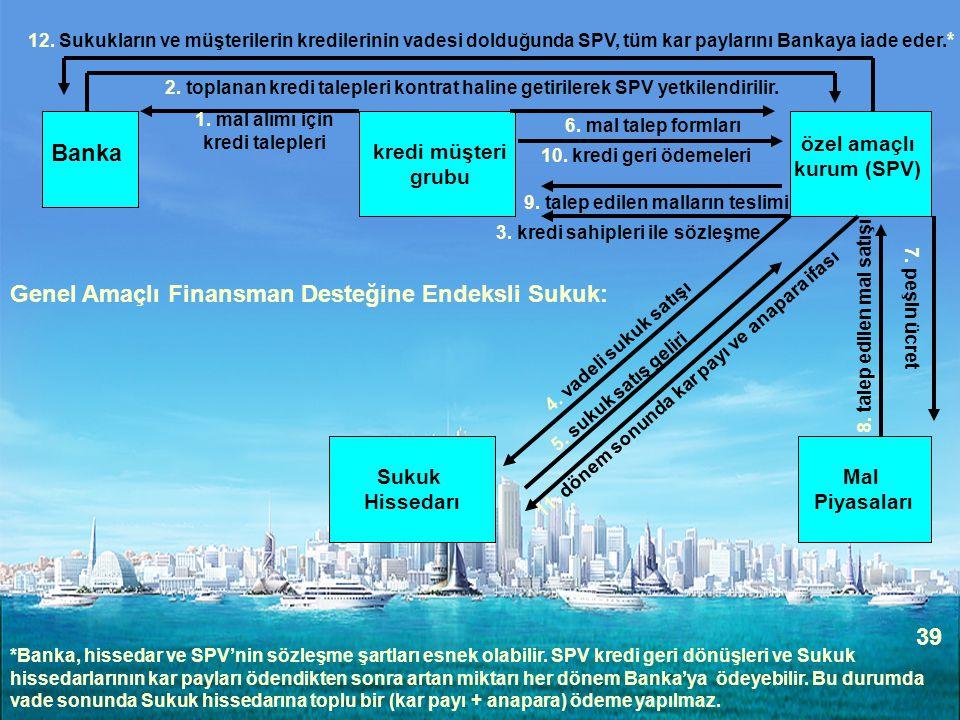 39 Sukuk Hissedarı kredi müşteri grubu özel amaçlı kurum (SPV) Banka 1. mal alımı için kredi talepleri 2. toplanan kredi talepleri kontrat haline geti