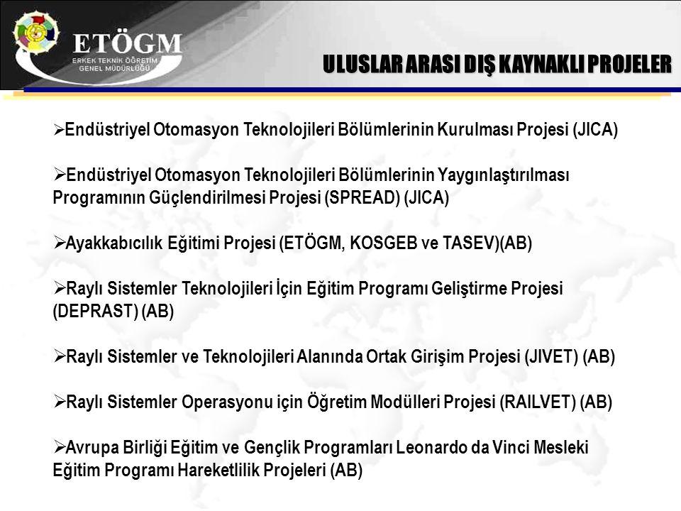 İstihdam İçin Mesleki Eğitim Projesi (İMEP)  Uzmanlaşmış Meslek Edindirme Merkezleri Projesi (UMEM) (ETÖGM, İŞKUR, TOBB, TOBB ETÜ)  Raylı Sistemler ve Teknolojileri Projesi (ETÖGM-TCDD)  Azeri Teknik Öğretmenlerin Endüstriyel Otomasyon Teknolojileri Alanında Eğitimi Projesi (TİKA)  Türkmenistan için Denizcilik Eğitimi Projesi (Denizcilik Müsteşarlığı, İMEAK, ETÖGM) (TİKA) ULUSAL/ULUSLAR ARASI İÇ KAYNAKLI PROJELER
