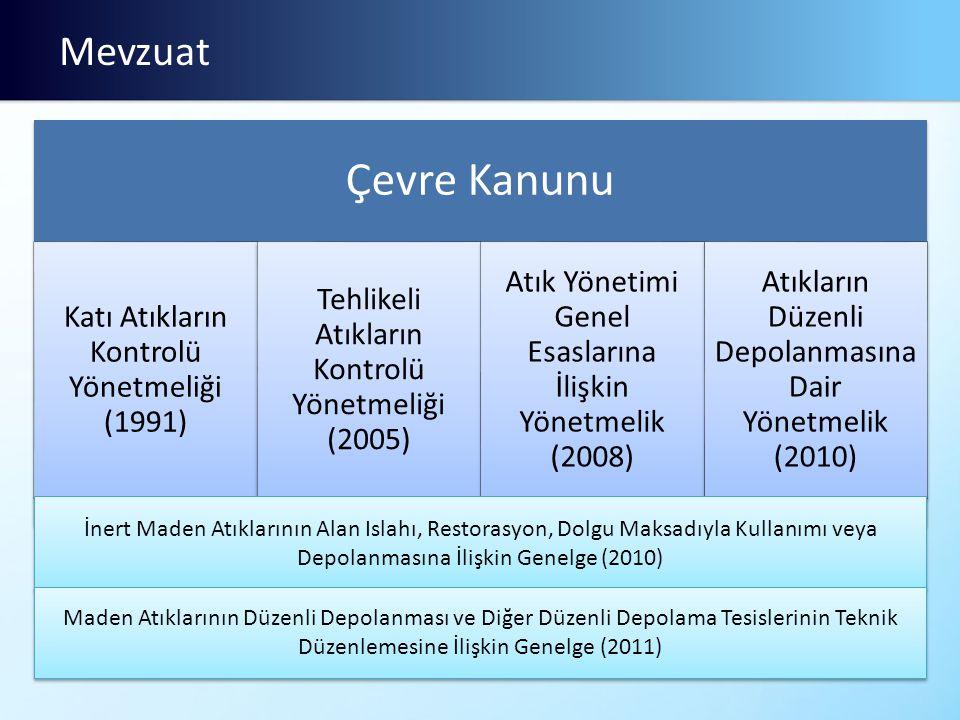 Mevzuat Çevre Kanunu Katı Atıkların Kontrolü Yönetmeliği (1991) Tehlikeli Atıkların Kontrolü Yönetmeliği (2005) Atık Yönetimi Genel Esaslarına İlişkin Yönetmelik (2008) Atıkların Düzenli Depolanmasına Dair Yönetmelik (2010) İnert Maden Atıklarının Alan Islahı, Restorasyon, Dolgu Maksadıyla Kullanımı veya Depolanmasına İlişkin Genelge (2010) Maden Atıklarının Düzenli Depolanması ve Diğer Düzenli Depolama Tesislerinin Teknik Düzenlemesine İlişkin Genelge (2011)