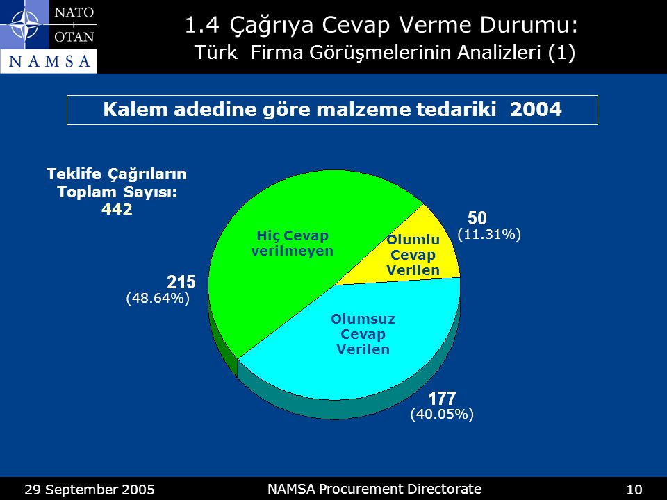29 September 2005 NAMSA Procurement Directorate 10 1.4Çağrıya Cevap Verme Durumu: Türk Firma Görüşmelerinin Analizleri (1) Kalem adedine göre malzeme