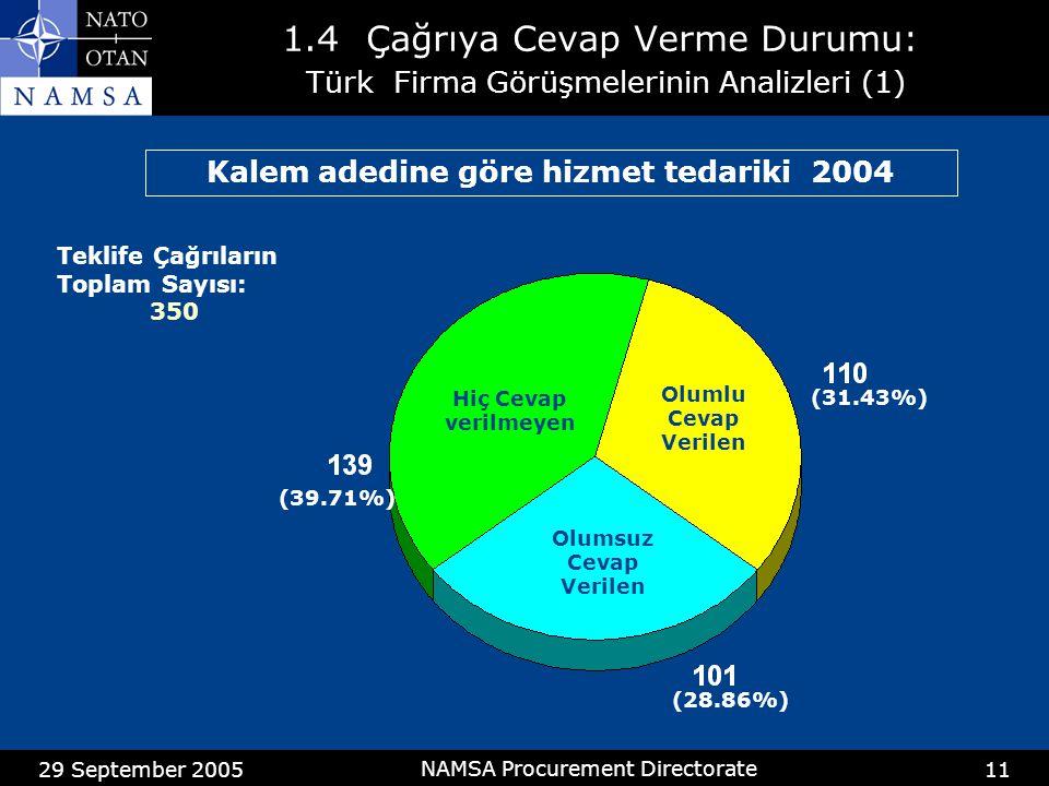 29 September 2005 NAMSA Procurement Directorate 11 1.4 Çağrıya Cevap Verme Durumu: Türk Firma Görüşmelerinin Analizleri (1) Kalem adedine göre hizmet tedariki 2004 Teklife Çağrıların Toplam Sayısı: 350 Hiç Cevap verilmeyen Olumsuz Cevap Verilen (39.71%) (31.43%) Olumlu Cevap Verilen (28.86%)