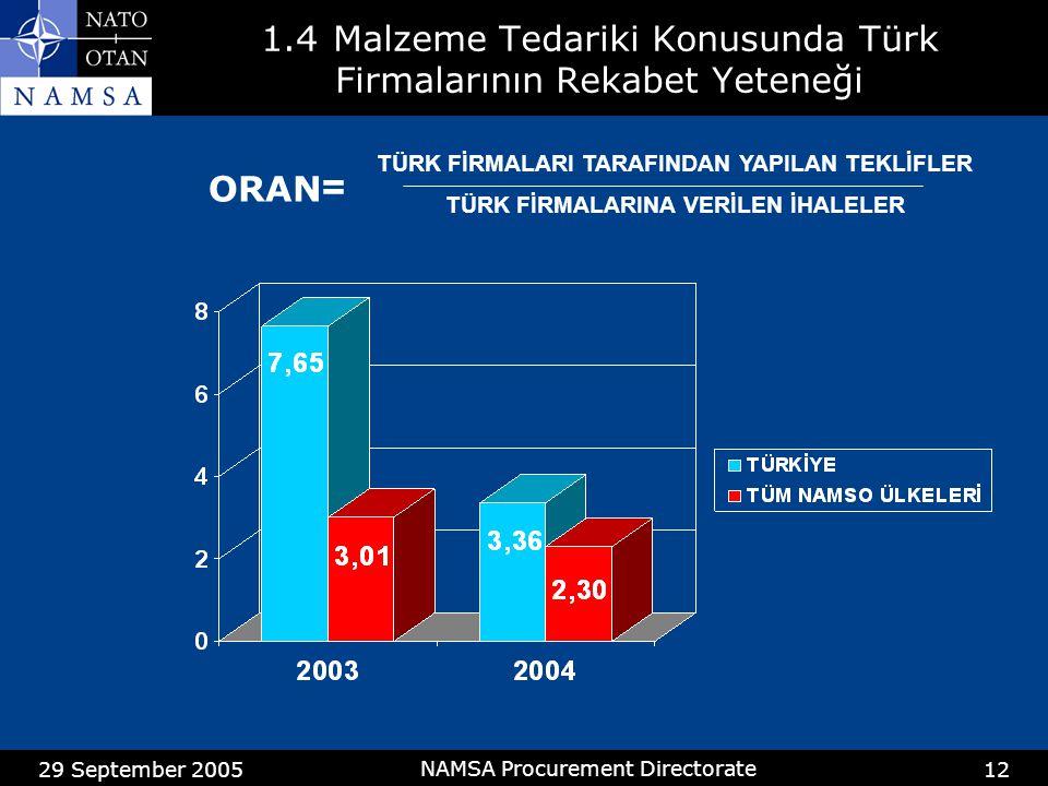 29 September 2005 NAMSA Procurement Directorate 12 1.4Malzeme Tedariki Konusunda Türk Firmalarının Rekabet Yeteneği ORAN = TÜRK FİRMALARI TARAFINDAN YAPILAN TEKLİFLER TÜRK FİRMALARINA VERİLEN İHALELER