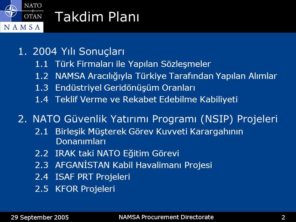 29 September 2005 NAMSA Procurement Directorate 2 Takdim Planı 1.2004 Yılı Sonuçları 1.1 Türk Firmaları ile Yapılan Sözleşmeler 1.2NAMSA Aracılığıyla Türkiye Tarafından Yapılan Alımlar 1.3Endüstriyel Geridönüşüm Oranları 1.4Teklif Verme ve Rekabet Edebilme Kabiliyeti 2.NATO Güvenlik Yatırımı Programı (NSIP) Projeleri 2.1Birleşik Müşterek Görev Kuvveti Karargahının Donanımları 2.2IRAK taki NATO Eğitim Görevi 2.3AFGANİSTAN Kabil Havalimanı Projesi 2.4ISAF PRT Projeleri 2.5KFOR Projeleri