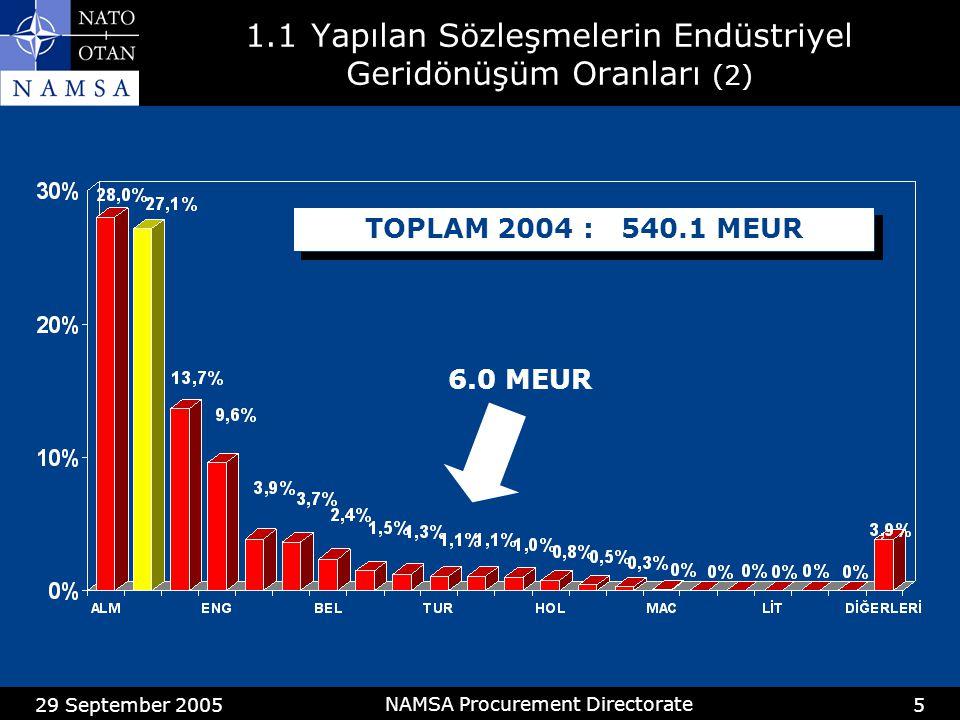 29 September 2005 NAMSA Procurement Directorate 6 1.2NAMSA Kanalı ile Türkiye Tarafından Yapılan Alımların Değerleri (1) NAMSA TOPLAM MEUR TÜRKİYENİN PAYI 555 4.33% 380 15.04% 448 7.47% 527 6.73% 434 11.08%