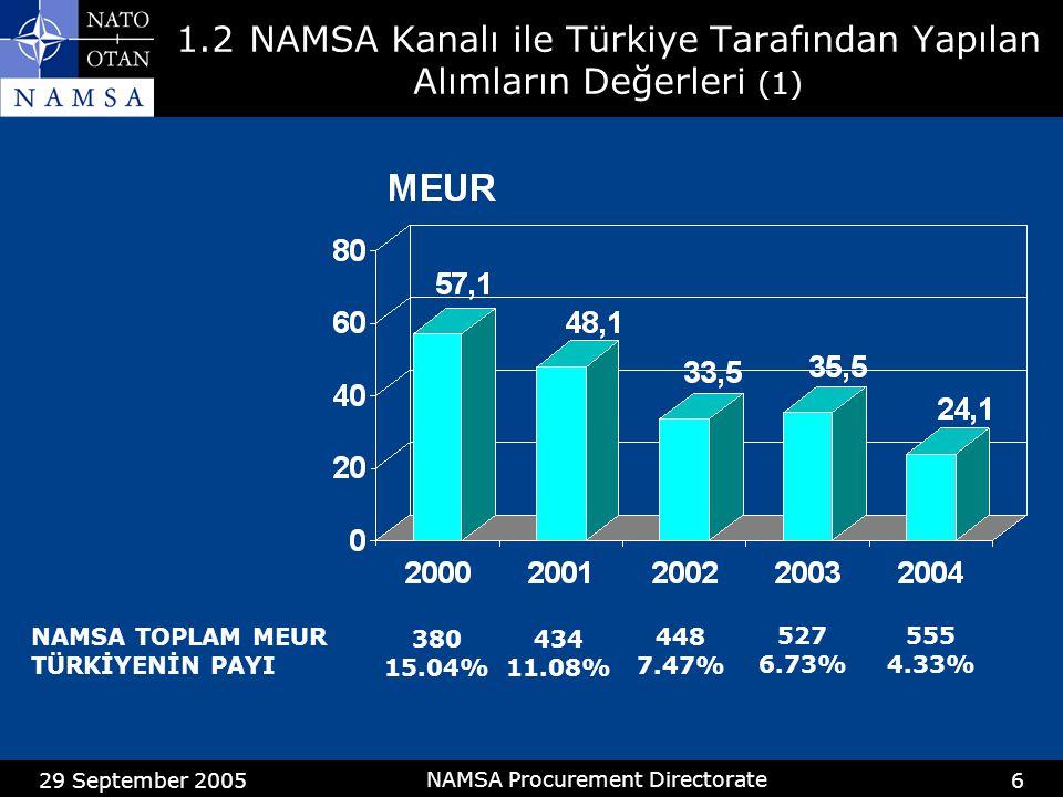 29 September 2005 NAMSA Procurement Directorate 6 1.2NAMSA Kanalı ile Türkiye Tarafından Yapılan Alımların Değerleri (1) NAMSA TOPLAM MEUR TÜRKİYENİN