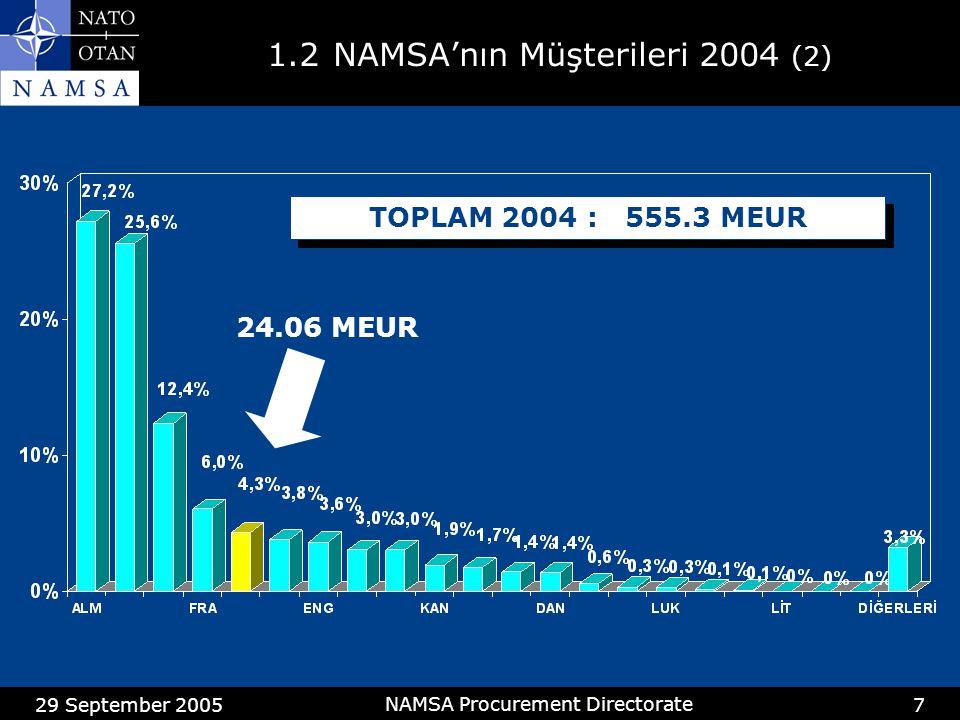 29 September 2005 NAMSA Procurement Directorate 8 1.3Türk Firmalarının Endüstriyel Geridönüşümünün Gelişimi (1) Oran(Ratio) = TÜRK FİRMALARI İLE YAPILAN SÖZLEŞMELERİN DEĞERİ NAMSA ARACILIĞIYLA TÜRKİYE TARAFINDAN YAPILAN ALIMLARIN DEĞERİ WELL PLACED COUNTRIES (İyi) LESS WELL PLACED COUNTRIES (Daha az iyi) POORLY PLACED COUNTRIES (Kötü)