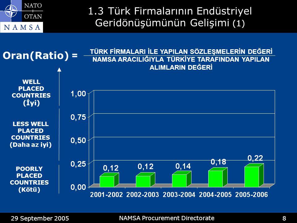 29 September 2005 NAMSA Procurement Directorate 9 1.3Endüstriyel Geridönüşüm Oranları 2005-2006 (2) R= >= 0.8 İyi Durumda R= >= 0.25 < 0.8 Daha az İyi Durumda R= < 0.25 Kötü durumda R= >= 0.8 İyi Durumda R= >= 0.25 < 0.8 Daha az İyi Durumda R= < 0.25 Kötü durumda R = YAPILAN ALIMLARIN DEĞERİ NAMSA KANALI İLE YAPILAN ALIMLARIN DEĞERİ TUR İyi Durum Çizgisi