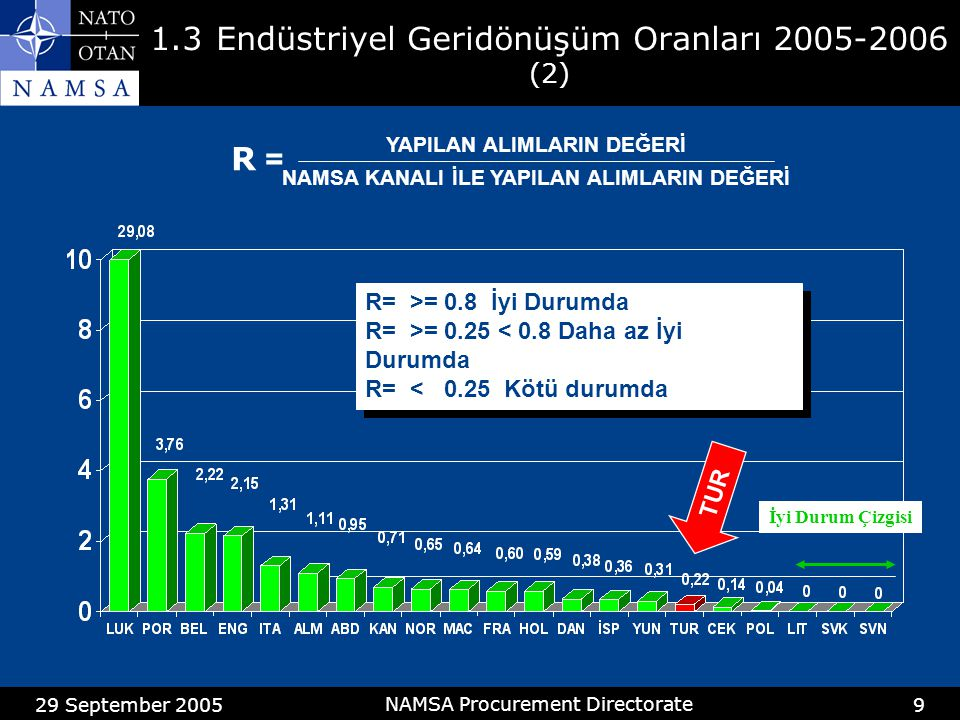 29 September 2005 NAMSA Procurement Directorate 9 1.3Endüstriyel Geridönüşüm Oranları 2005-2006 (2) R= >= 0.8 İyi Durumda R= >= 0.25 < 0.8 Daha az İyi