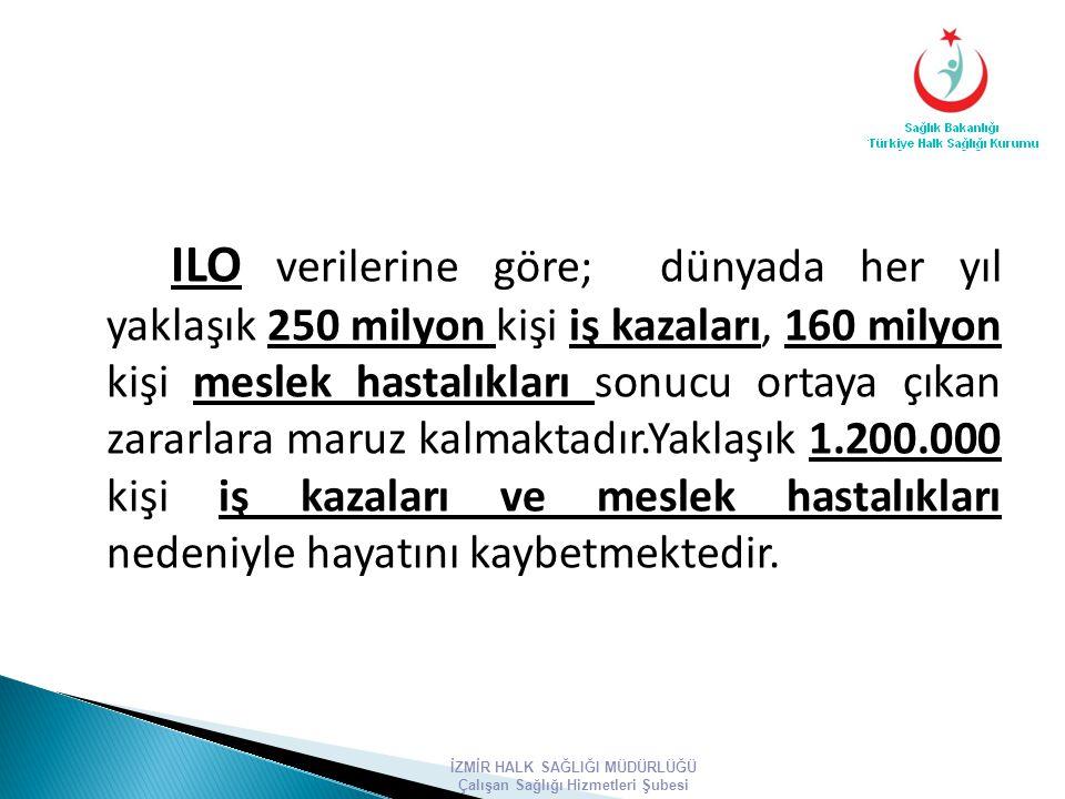 ILO verilerine göre; dünyada her yıl yaklaşık 250 milyon kişi iş kazaları, 160 milyon kişi meslek hastalıkları sonucu ortaya çıkan zararlara maruz kal