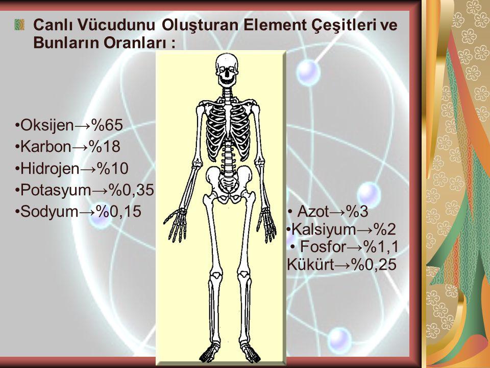 Canlı Vücudunu Oluşturan Element Çeşitleri ve Bunların Oranları : •Oksijen→%65 •Karbon→%18 •Hidrojen→%10 •Potasyum→%0,35 •Sodyum→%0,15 • Azot→%3 •Kals