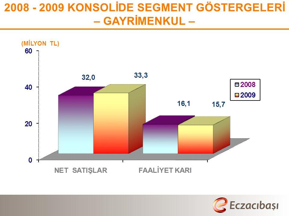 (MİLYON TL) % 22 % 49 2008 - 2009 KONSOLİDE SEGMENT GÖSTERGELERİ – GAYRİMENKUL –