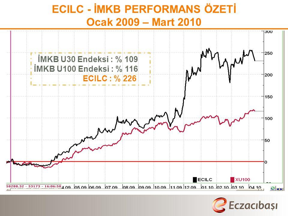 ECILC - İMKB PERFORMANS ÖZETİ Ocak 2009 – Mart 2010 İMKB U30 Endeksi : % 109 İMKB U100 Endeksi : % 116 ECILC : % 226