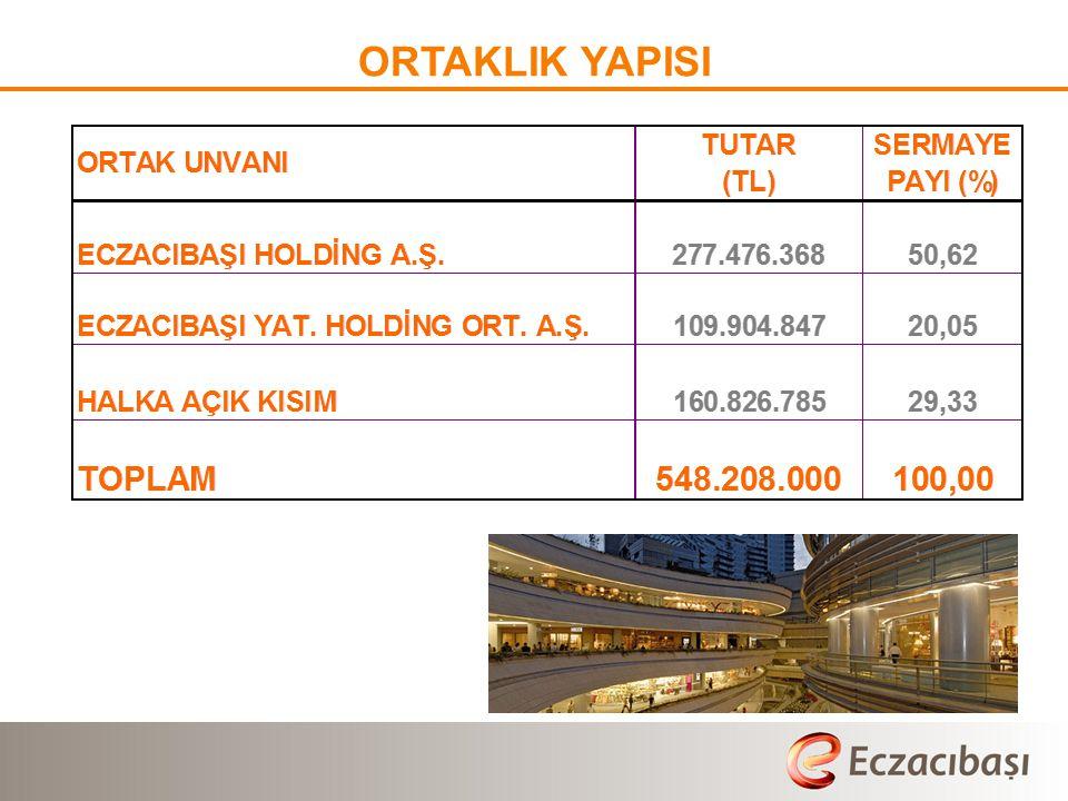 ZEKERİYAKÖY PROJESİ:  Toplam alanı 196.410 m² olan 22 parsel arsanın %50'si EİS'e aittir.