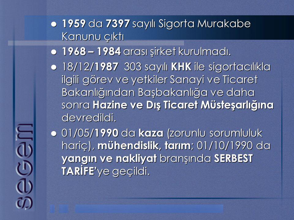  1959 da 7397 sayılı Sigorta Murakabe Kanunu çıktı  1968 – 1984 arası şirket kurulmadı.  18/12/ 1987 303 sayılı KHK ile sigortacılıkla ilgili görev