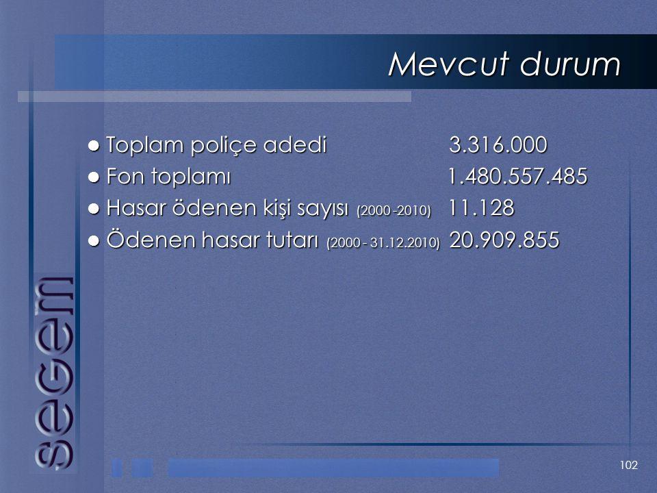 102 Mevcut durum  Toplam poliçe adedi 3.316.000  Fon toplamı 1.480.557.485  Hasar ödenen kişi sayısı (2000 -2010) 11.128  Ödenen hasar tutarı (200