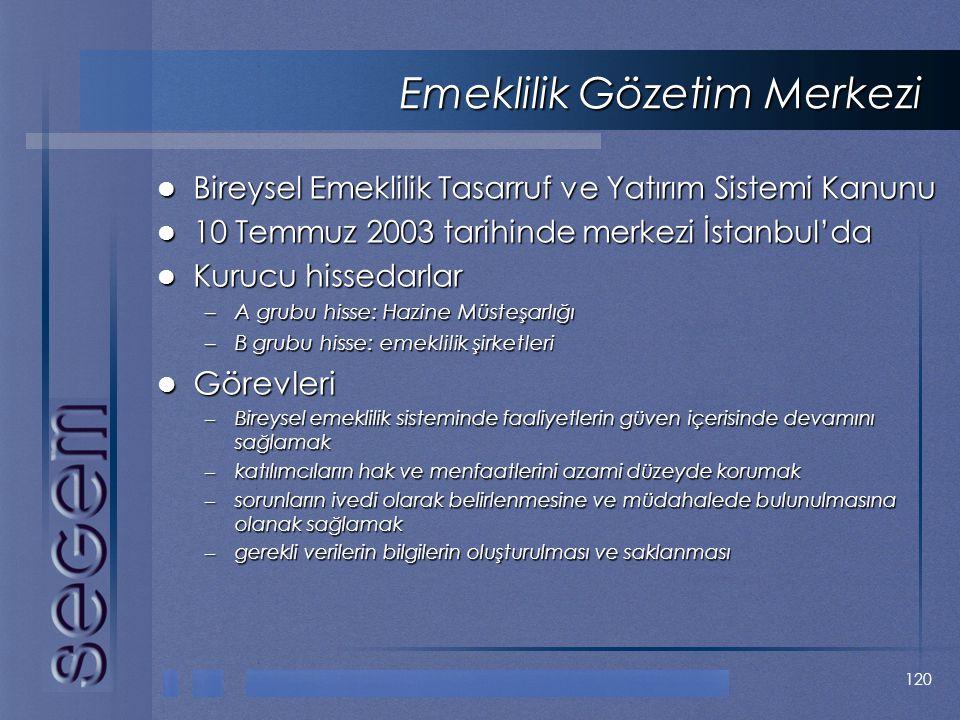 120 Emeklilik Gözetim Merkezi  Bireysel Emeklilik Tasarruf ve Yatırım Sistemi Kanunu  10 Temmuz 2003 tarihinde merkezi İstanbul'da  Kurucu hissedar