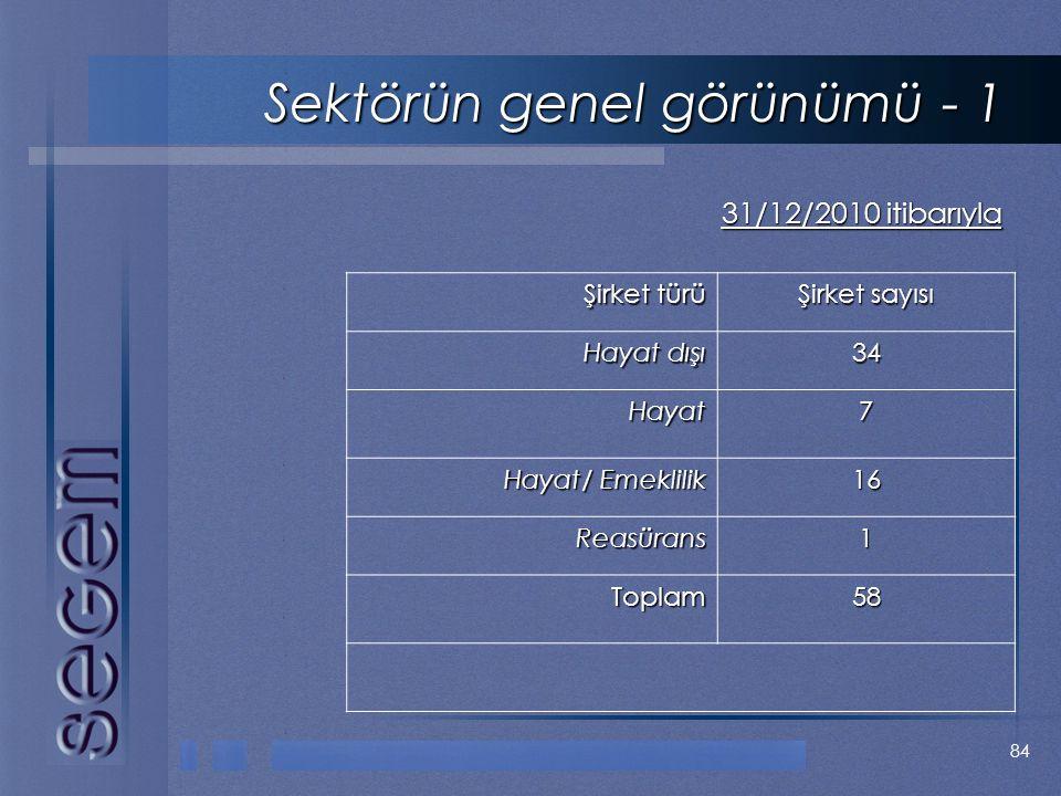 84 Sektörün genel görünümü - 1 31/12/2010 itibarıyla Şirket türü Şirket sayısı Hayat dışı Hayat dışı34 Hayat Hayat7 Hayat/ Emeklilik Hayat/ Emeklilik