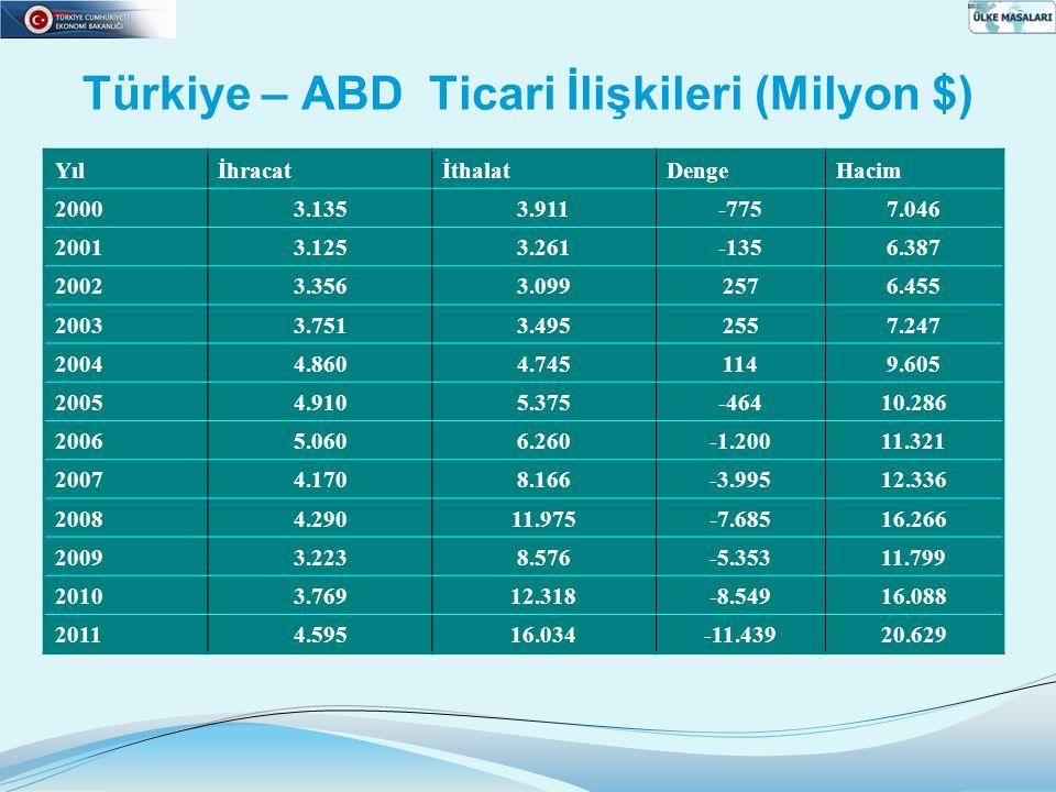 Türkiye – ABD Ticari İlişkileri (Milyon $) YılİhracatİthalatDengeHacim 20003.1353.911-7757.046 20013.1253.261-1356.387 20023.3563.0992576.455 20033.75