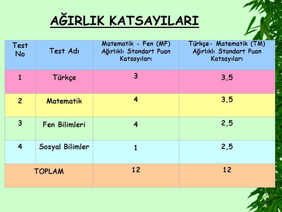 AĞIRLIK KATSAYILARI Test No Test Adı Matematik - Fen (MF) Ağırlıklı Standart Puan Katsayıları Türkçe- Matematik (TM) Ağırlıklı Standart Puan Katsayıları 1Türkçe 3 3,5 2Matematik 43,5 3 Fen Bilimleri4 2,5 4Sosyal Bilimler 1 2,5 TOPLAM 12