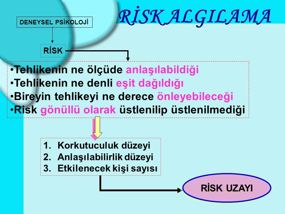 DENEYSEL PSİKOLOJİ 1.Korkutuculuk düzeyi 2.Anlaşılabilirlik düzeyi 3.Etkilenecek kişi sayısı RİSK RİSK ALGILAMA RİSK UZAYI •Tehlikenin ne ölçüde anlaş