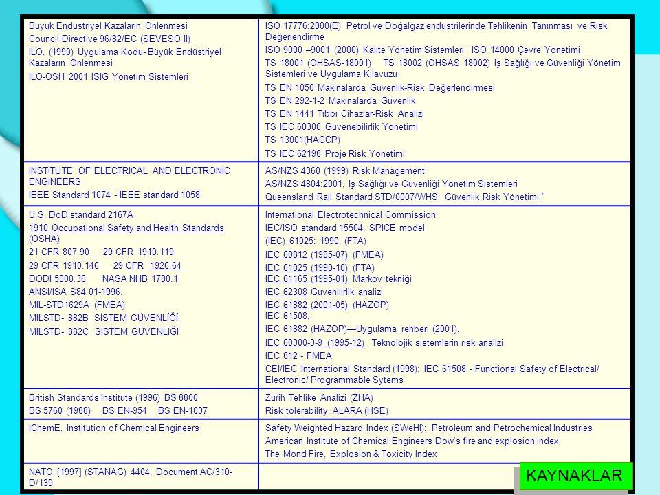 Büyük Endüstriyel Kazaların Önlenmesi Council Directive 96/82/EC (SEVESO II) ILO, (1990) Uygulama Kodu- Büyük Endüstriyel Kazaların Önlenmesi ILO-OSH
