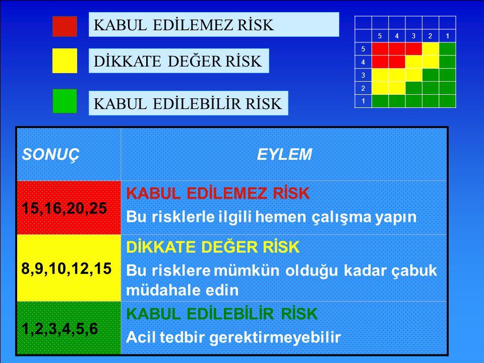 SONUÇEYLEM 15,16,20,25 KABUL EDİLEMEZ RİSK Bu risklerle ilgili hemen çalışma yapın 8,9,10,12,15 DİKKATE DEĞER RİSK Bu risklere mümkün olduğu kadar çab