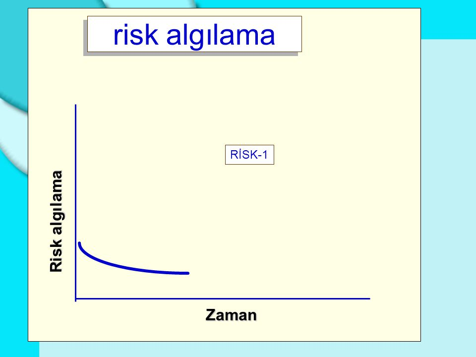 Ciddi kaza risk algılama Zaman Risk algılama RİSK-2