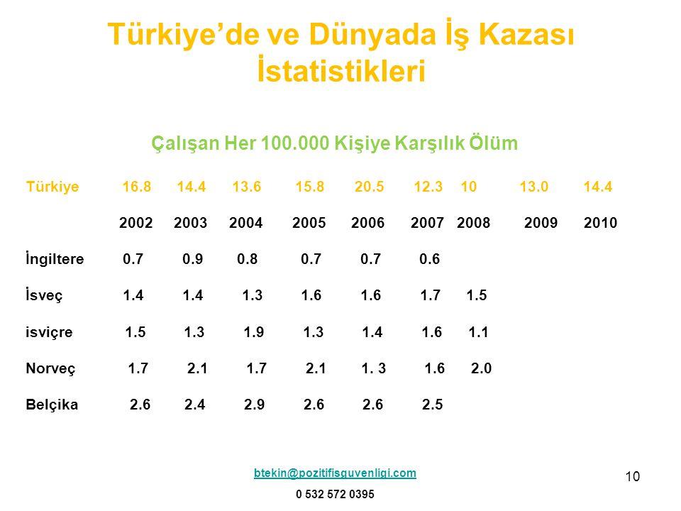 10 Çalışan Her 100.000 Kişiye Karşılık Ölüm Türkiye 16.8 14.4 13.6 15.8 20.5 12.3 10 13.0 14.4 2002 2003 2004 2005 2006 2007 2008 2009 2010 İngiltere