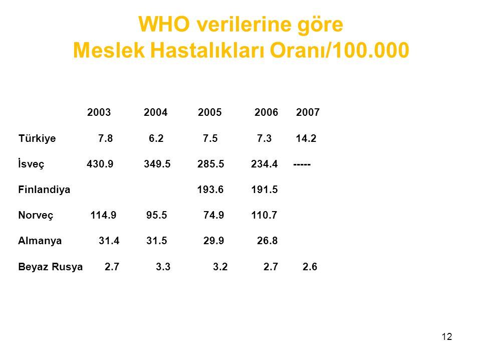 12 2003 2004 2005 2006 2007 Türkiye 7.8 6.2 7.5 7.3 14.2 İsveç 430.9 349.5 285.5 234.4 ----- Finlandiya 193.6 191.5 Norveç 114.9 95.5 74.9 110.7 Almanya 31.4 31.5 29.9 26.8 Beyaz Rusya 2.7 3.3 3.2 2.7 2.6 WHO verilerine göre Meslek Hastalıkları Oranı/100.000