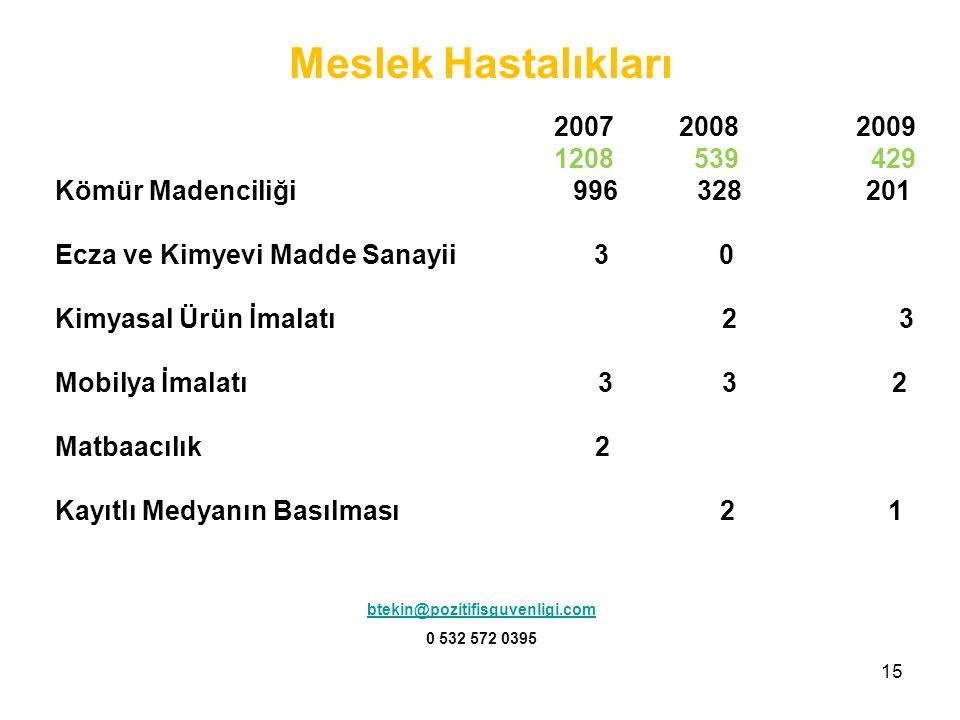 15 2007 2008 2009 1208 539 429 Kömür Madenciliği 996 328 201 Ecza ve Kimyevi Madde Sanayii 3 0 Kimyasal Ürün İmalatı 2 3 Mobilya İmalatı 3 3 2 Matbaac