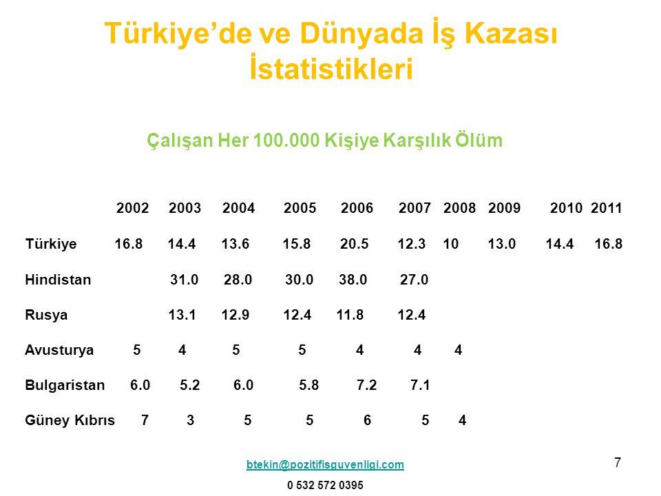 7 Çalışan Her 100.000 Kişiye Karşılık Ölüm 2002 2003 2004 2005 2006 2007 2008 2009 2010 2011 Türkiye 16.8 14.4 13.6 15.8 20.5 12.3 10 13.0 14.4 16.8 Hindistan 31.0 28.0 30.0 38.0 27.0 Rusya 13.1 12.9 12.4 11.8 12.4 Avusturya 5 4 5 5 4 4 4 Bulgaristan 6.0 5.2 6.0 5.8 7.2 7.1 Güney Kıbrıs 7 3 5 5 6 5 4 btekin@pozitifisguvenligi.com 0 532 572 0395 Türkiye'de ve Dünyada İş Kazası İstatistikleri