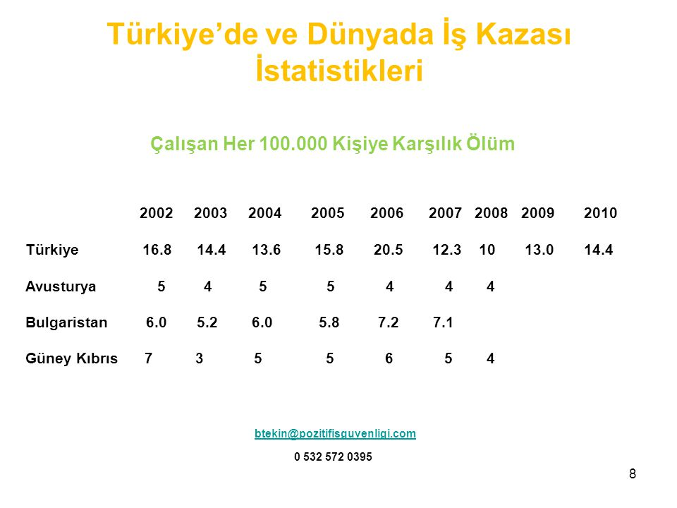 8 Çalışan Her 100.000 Kişiye Karşılık Ölüm 2002 2003 2004 2005 2006 2007 2008 2009 2010 Türkiye 16.8 14.4 13.6 15.8 20.5 12.3 10 13.0 14.4 Avusturya 5 4 5 5 4 4 4 Bulgaristan 6.0 5.2 6.0 5.8 7.2 7.1 Güney Kıbrıs 7 3 5 5 6 5 4 btekin@pozitifisguvenligi.com 0 532 572 0395 Türkiye'de ve Dünyada İş Kazası İstatistikleri