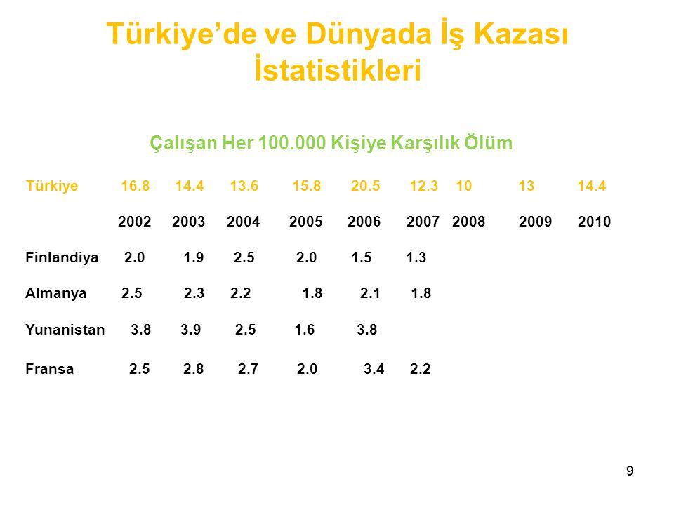 9 Çalışan Her 100.000 Kişiye Karşılık Ölüm Türkiye 16.8 14.4 13.6 15.8 20.5 12.3 10 13 14.4 2002 2003 2004 2005 2006 2007 2008 2009 2010 Finlandiya 2.0 1.9 2.5 2.0 1.5 1.3 Almanya 2.5 2.3 2.2 1.8 2.1 1.8 Yunanistan 3.8 3.9 2.5 1.6 3.8 Fransa 2.5 2.8 2.7 2.0 3.4 2.2 Türkiye'de ve Dünyada İş Kazası İstatistikleri