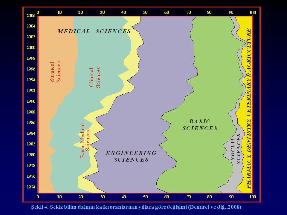 Şekil 4. Sekiz bilim dalının katkı oranlarının yıllara göre değişimi (Demirel ve diğ.,2008)
