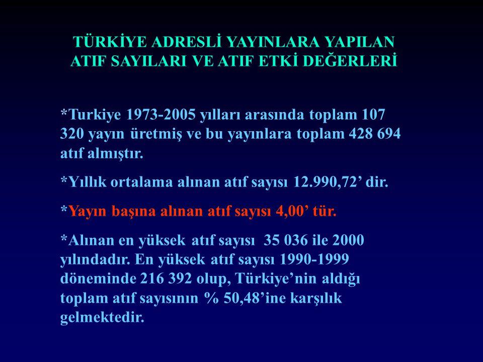 TÜRKİYE ADRESLİ YAYINLARA YAPILAN ATIF SAYILARI VE ATIF ETKİ DEĞERLERİ *Turkiye 1973-2005 yılları arasında toplam 107 320 yayın üretmiş ve bu yayınlara toplam 428 694 atıf almıştır.