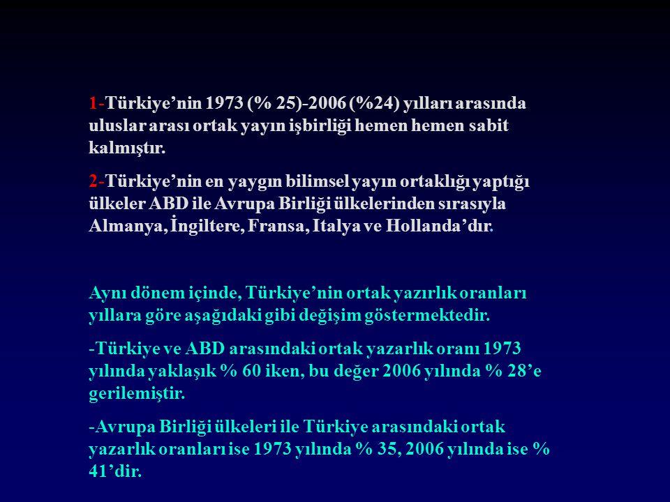 1-Türkiye'nin 1973 (% 25)-2006 (%24) yılları arasında uluslar arası ortak yayın işbirliği hemen hemen sabit kalmıştır.